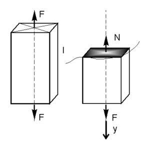 внутренние усилия при растяжении сжатии - проекции