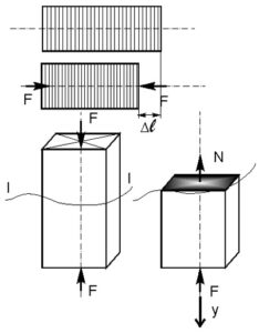 внутренние усилия при сжатии - проекции