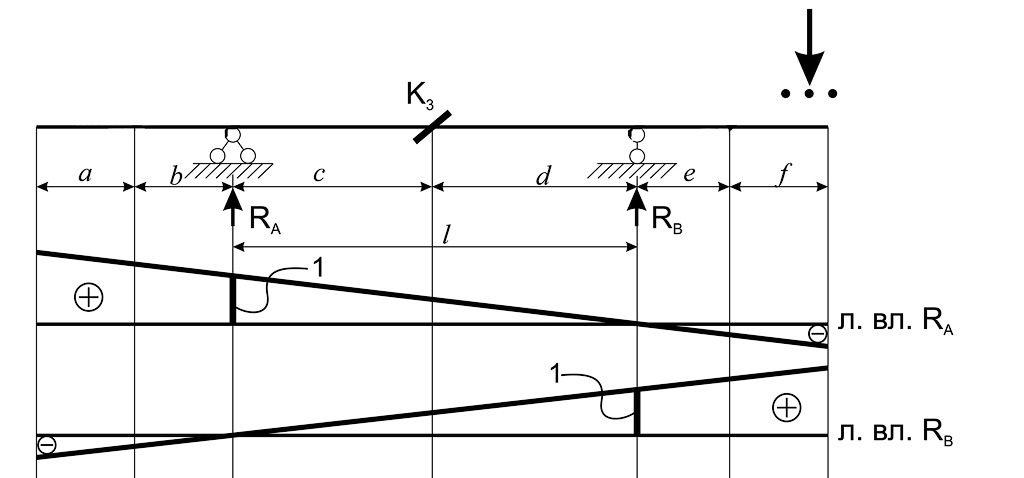 Линия влияния опорных реакций Ra и Rb