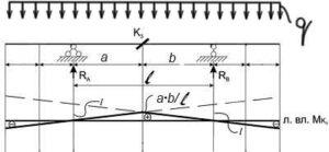 линии влияния Mk балка на двух опорах с консолями