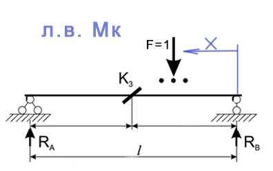 построение лини влияния изгибающего момента Mk, как построить линию влияния Мк, методика построения линий влияния