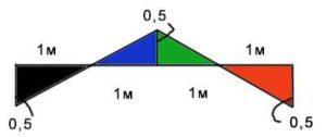 площади линии влияния момента для загрузки распределенной нагрузкой